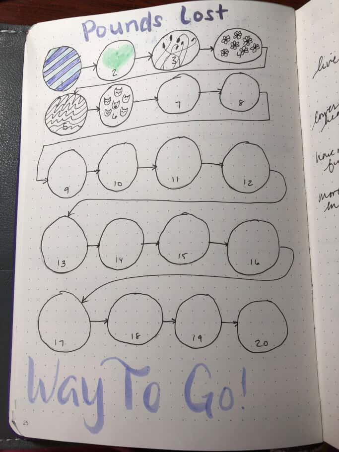 Bullet journal weight loss spread showing circles as pounds lost. The circles are filled in with doodles for each pound lost.